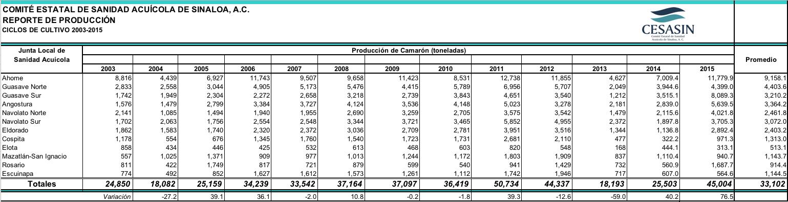 Historico Produccion 2003-2015 1