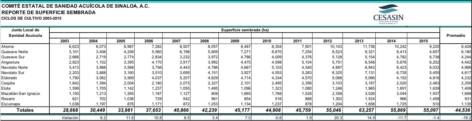 Historico Produccion 2003-2015 3