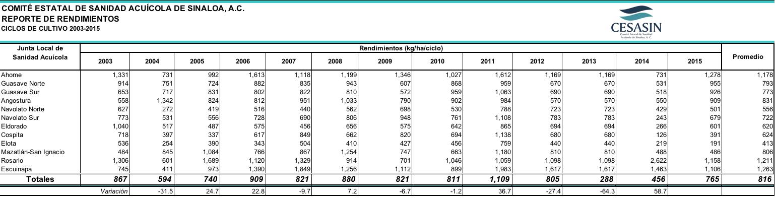 Historico Produccion 2003-2015 5