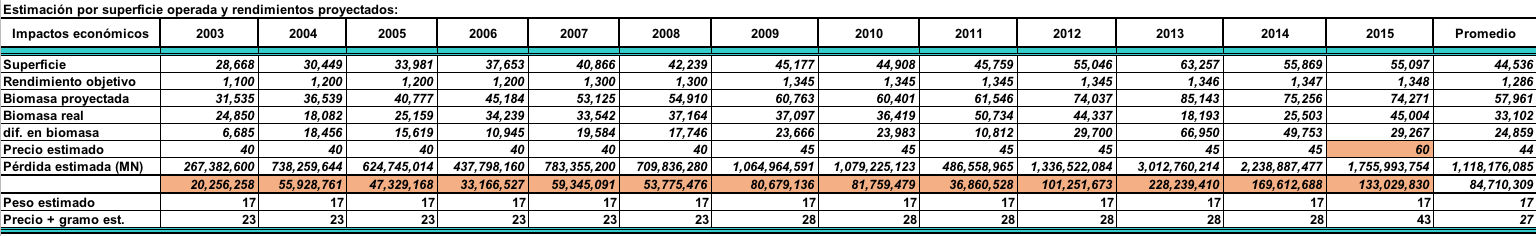Historico Produccion 2003-2015 7