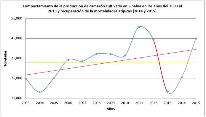 Historico Produccion 2003-2015 2