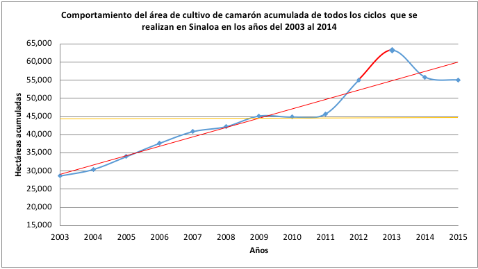 Historico Produccion 2003-2015 4