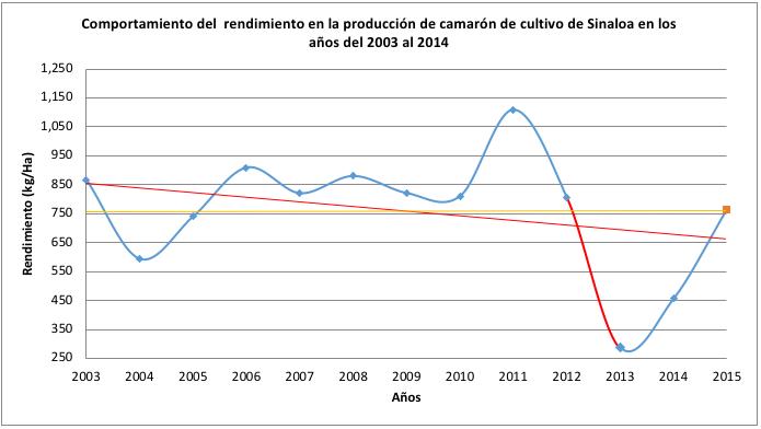 Historico Produccion 2003-2015 6