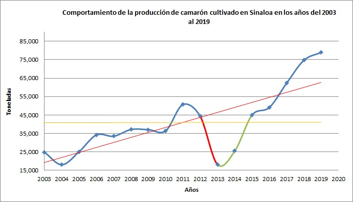 Grafica Reporte de Producc 03-20